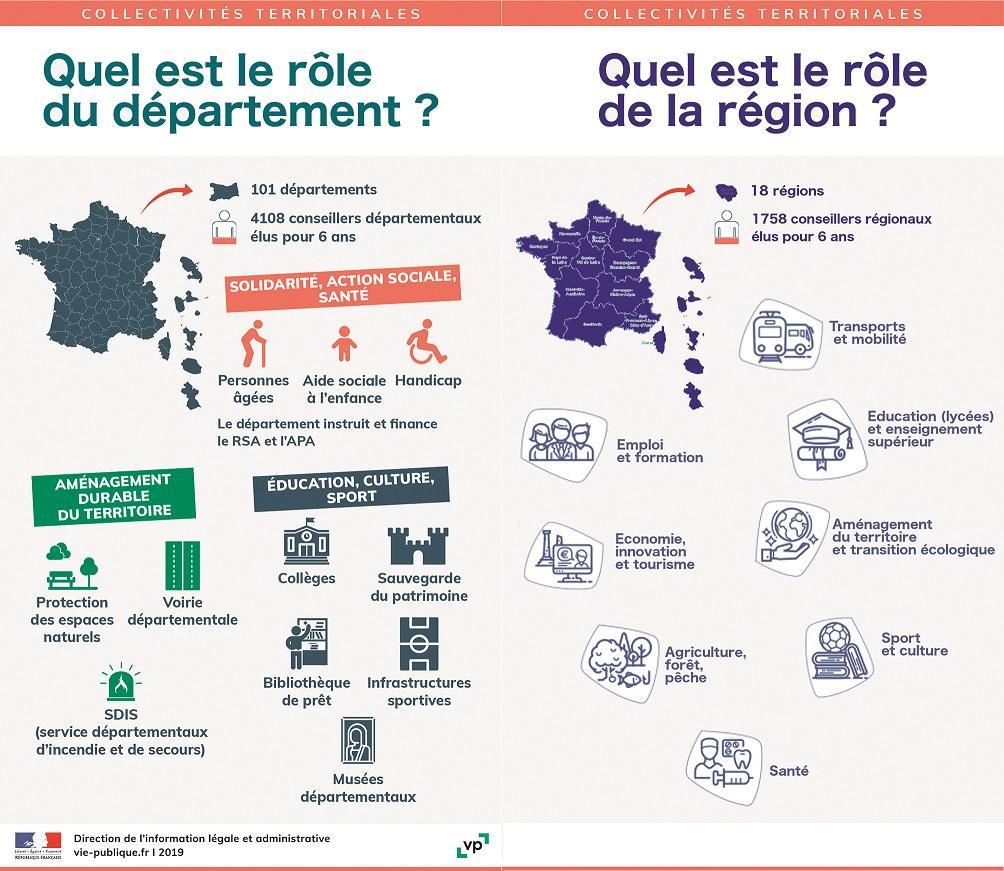 Image de couverture - Élections départementales et régionales : pourquoi vote-t-on ?